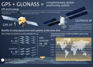 Glonass_gps
