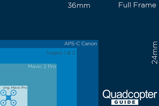 DJI Mavic 2 Pro sensor size comparison chart